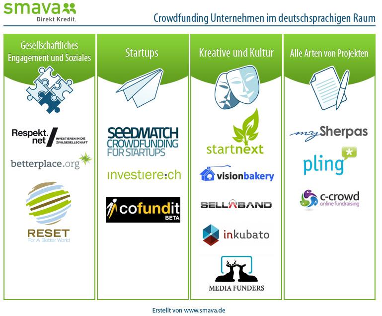 Crowdfunding Unternehmen im deutschsprachigen Raum