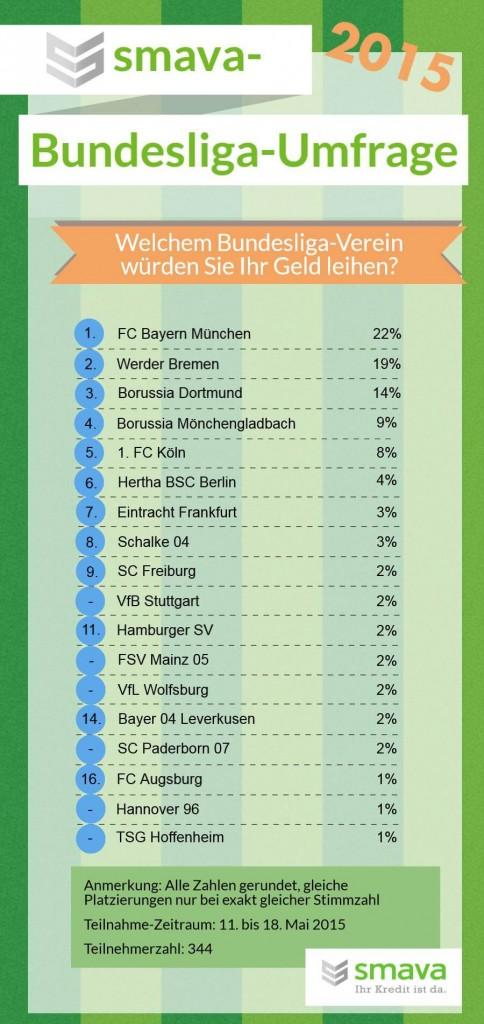 Bundesliga-Umfrage 2015