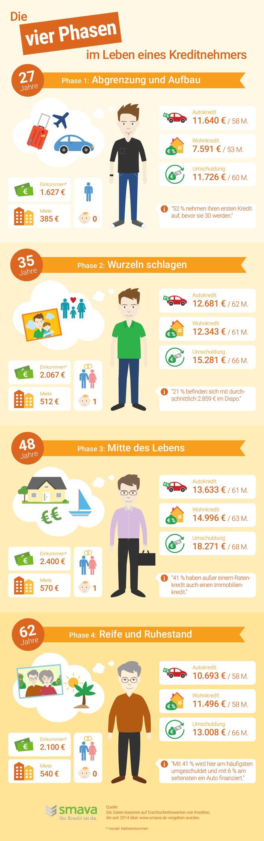 Kreditvergabe Deutschland