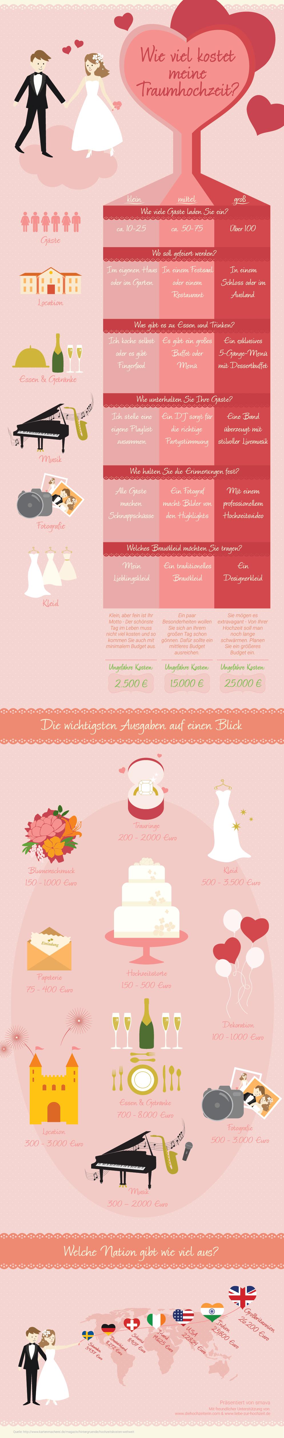 Wieviel kostet eine Hochzeit? Was Kostet ein Hochzeit DJ?