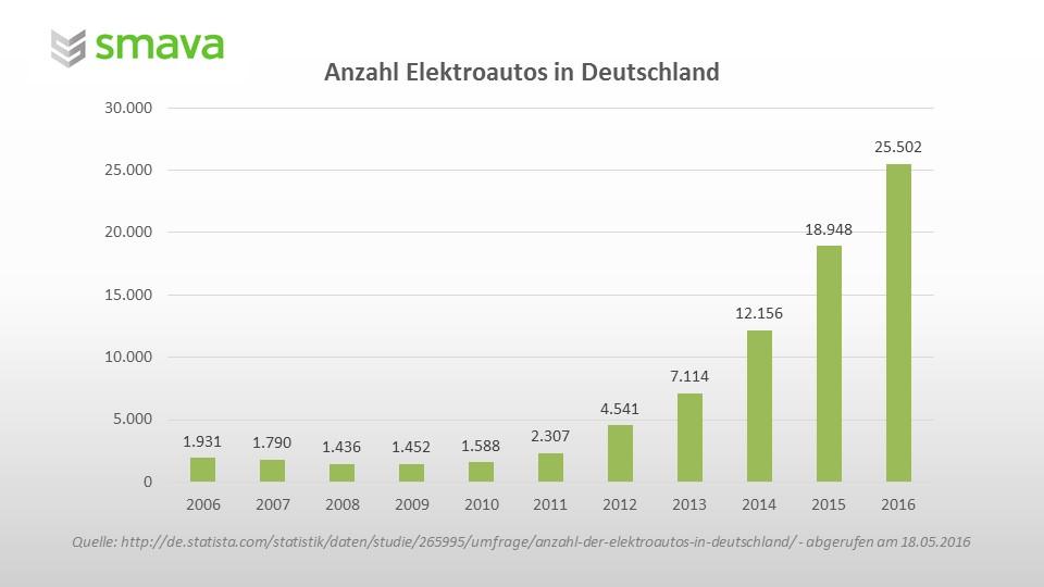 Elektroautos in Deutschland