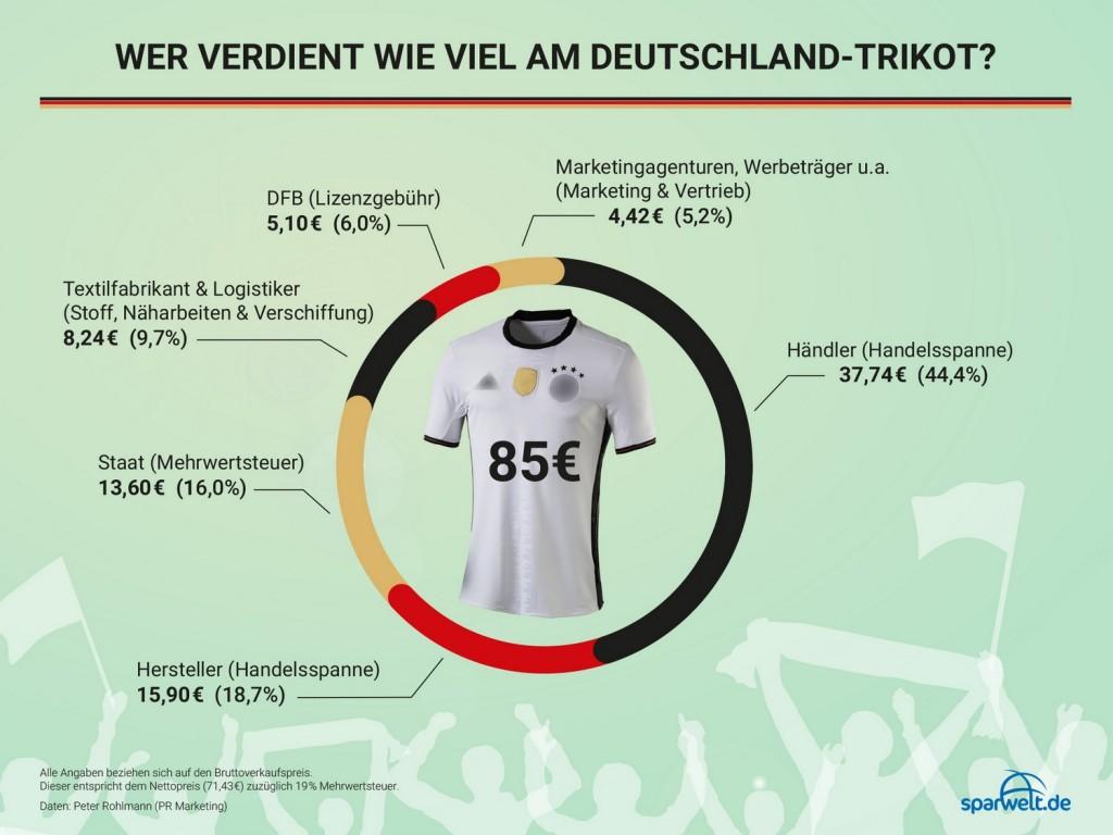 DFB-Trikot Preis
