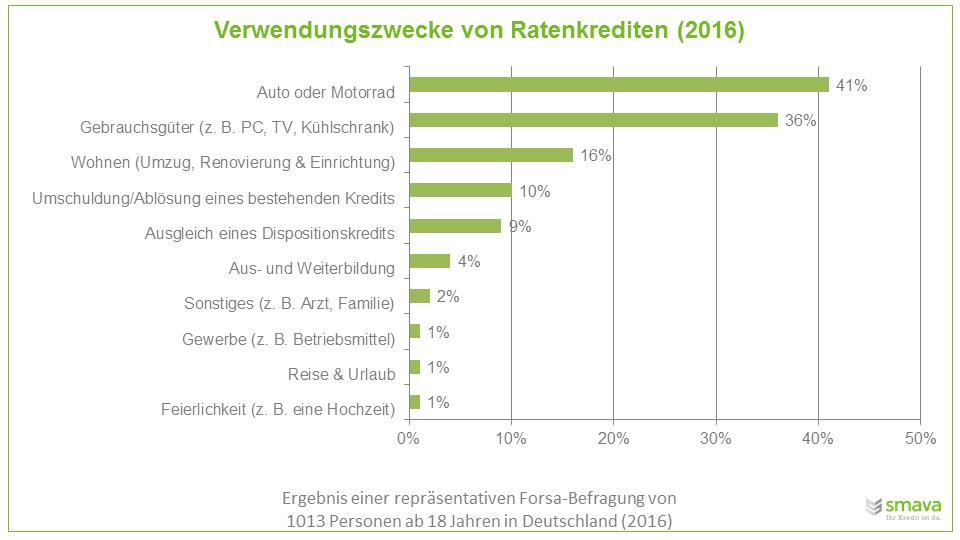 Verwendungszwecke von Ratenkrediten: Autos und Motorräder werden am häufigsten finanziert, Reisen und Urlaub am seltensten.