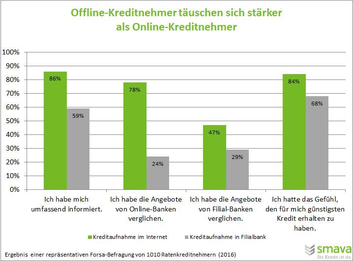 Offline-Kreditnehmer täuschen sich häufiger als Online-Kreditnehmer.