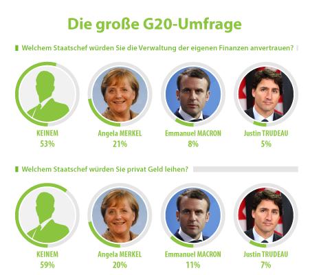 Umfrage: Was halten die Deutschen vom G20-Gipfel?