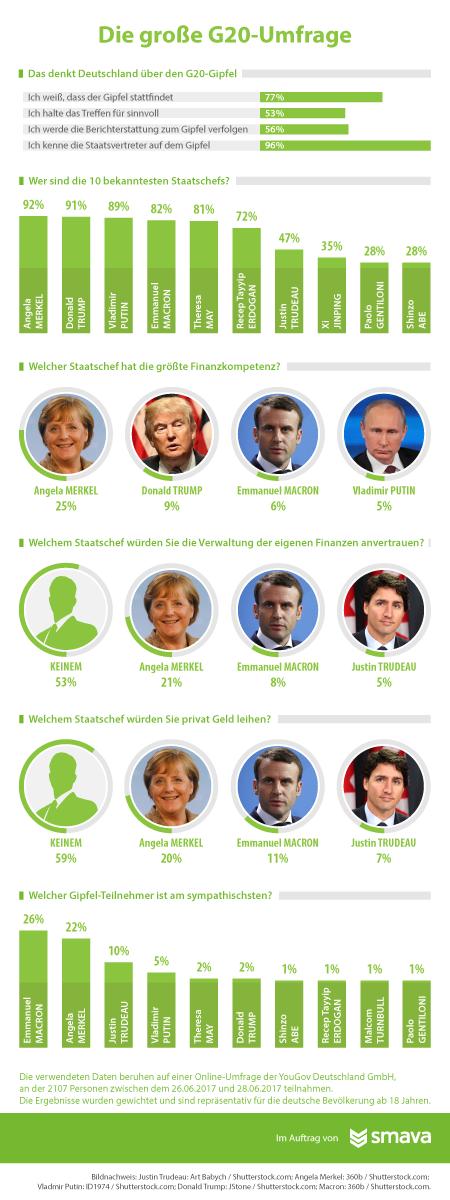 G20-Gipfel 2017 - smava Infografik