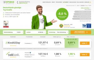 smava-Negativzins-Kredit mit minus 5 Prozent: 1.000 Euro leihen, 923,06 zurückzahlen