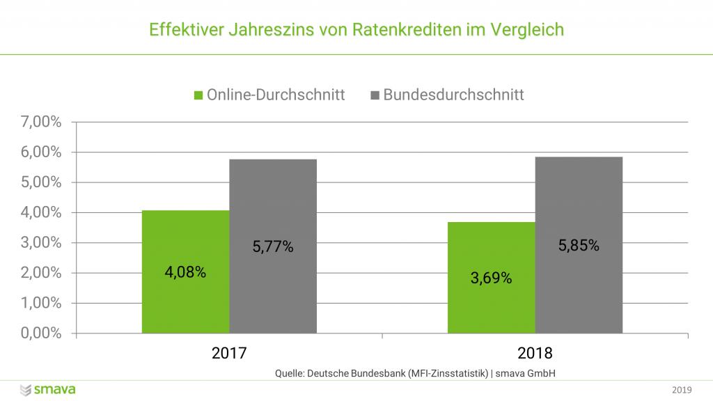 Effektiver Jahreszins von Ratenkrediten im Vergleich