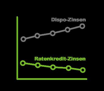 zinsen ratenkredit entwicklung