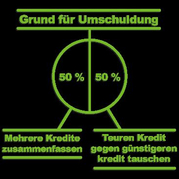 umschuldung ratenkredit rechner