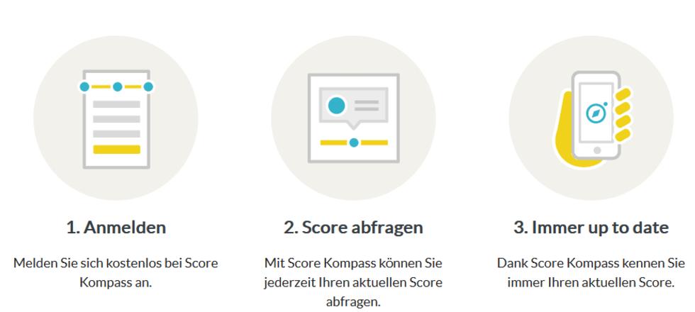 score_Kompass-bonitaetscheck