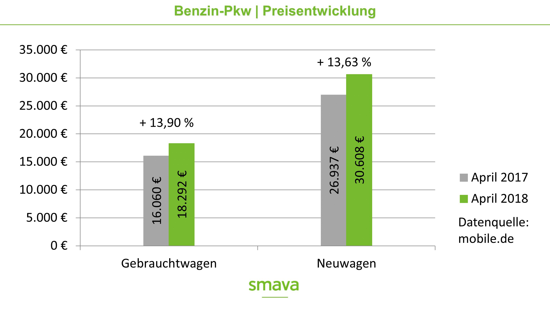 Preisentwickling von Benzin-Pkw