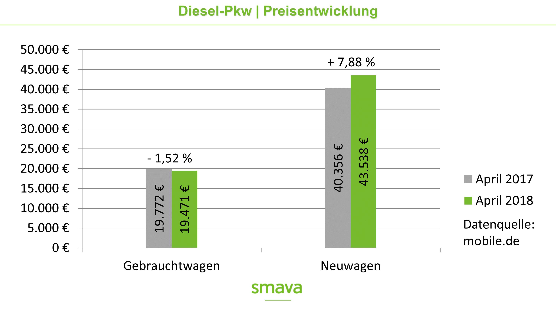 Preisentwickling von Diesel-Pkw
