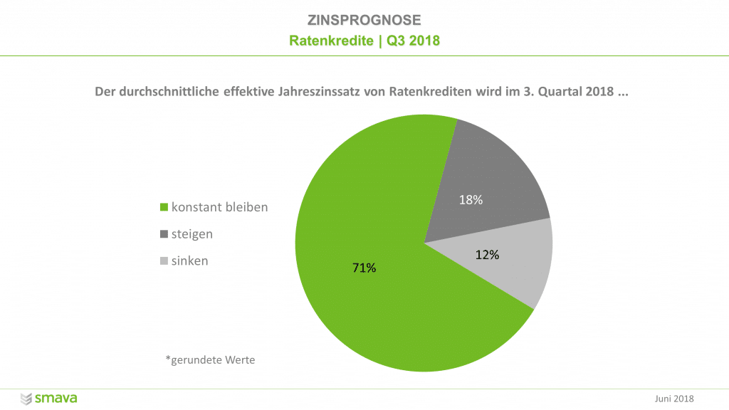 Umfrage unter Banken: So entwickeln sich die Zinsen von Ratenkrediten im 3. Quartal 2018