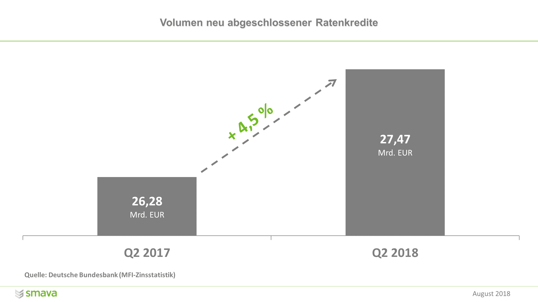 Verbraucher leihen sich mehr Geld: Volumen neu abgeschlossener Ratenkredite stieg in Q2 2018 im Vergleich zu Q2 2017 um 4,5 Prozent auf 27,47 Mrd. Euro.