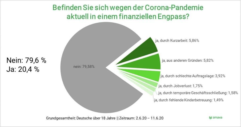 Aktuell ist jeder fünfte Deutsche (20,4 %) wegen Corona in einem finanziellen Engpass.