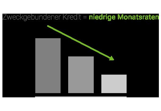 Kredit Monatsraten niedrig